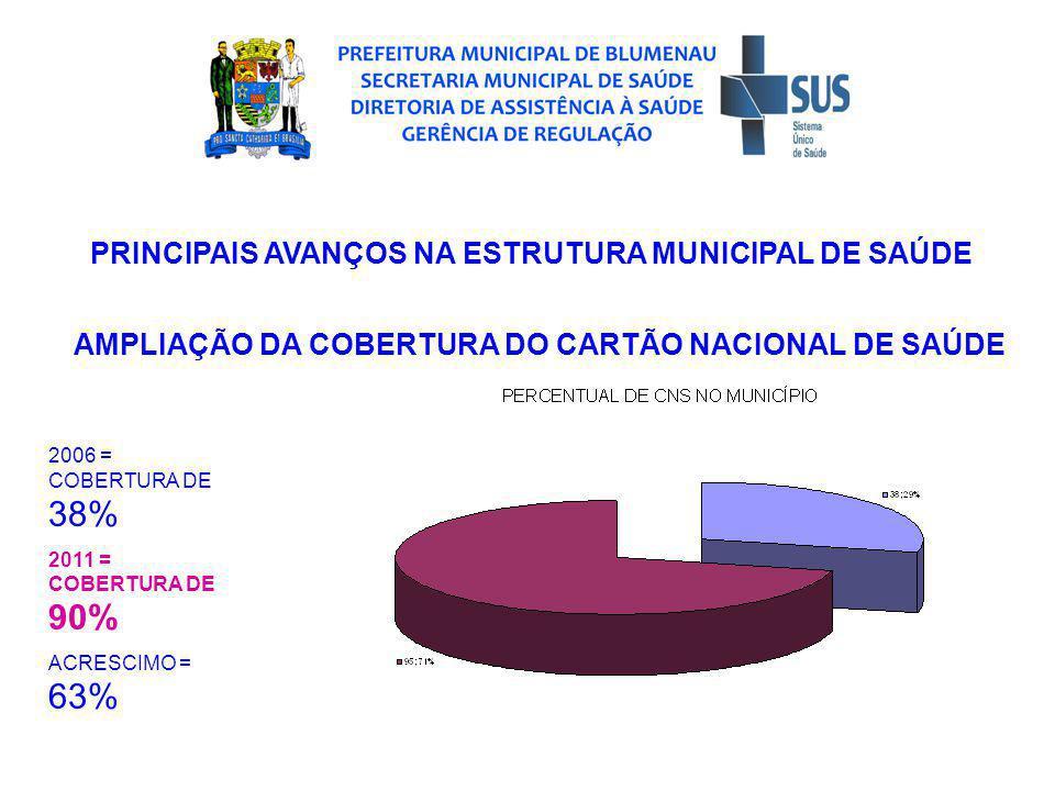 PRINCIPAIS AVANÇOS NA ESTRUTURA MUNICIPAL DE SAÚDE AMPLIAÇÃO DA COBERTURA DO CARTÃO NACIONAL DE SAÚDE 2006 = COBERTURA DE 38% 2011 = COBERTURA DE 90% ACRESCIMO = 63%