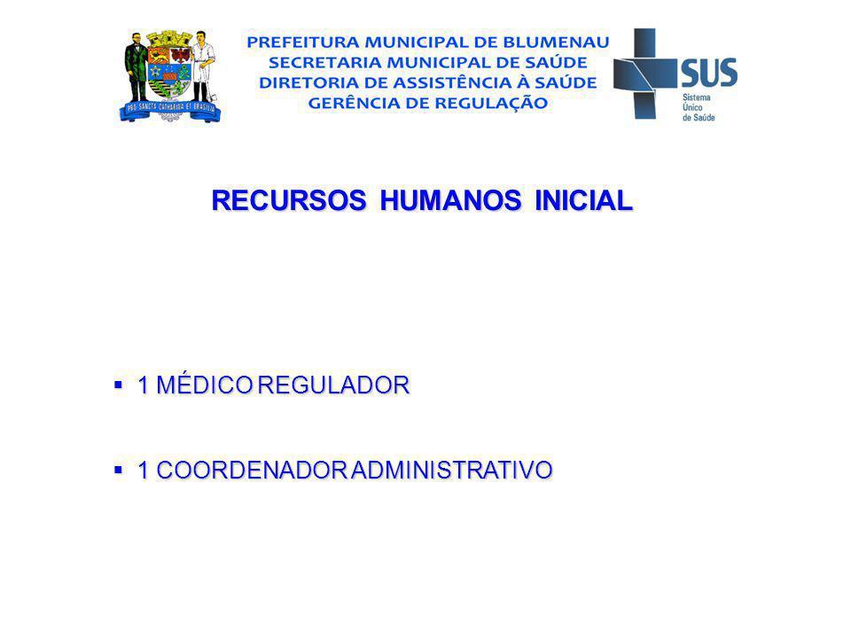 RECURSOS HUMANOS INICIAL 1 MÉDICO REGULADOR 1 MÉDICO REGULADOR 1 COORDENADOR ADMINISTRATIVO 1 COORDENADOR ADMINISTRATIVO