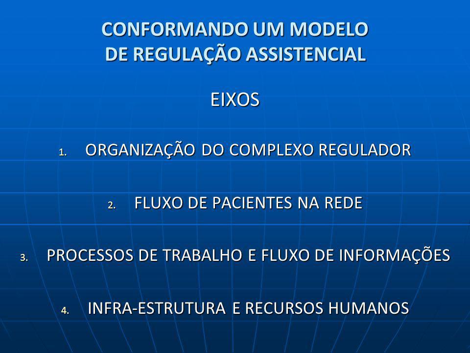 CONFORMANDO UM MODELO DE REGULAÇÃO ASSISTENCIAL EIXOS 1. ORGANIZAÇÃO DO COMPLEXO REGULADOR 2. FLUXO DE PACIENTES NA REDE 3. PROCESSOS DE TRABALHO E FL