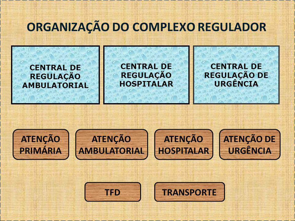 ORGANIZAÇÃO DO COMPLEXO REGULADOR CENTRAL DE REGULAÇÃO HOSPITALAR CENTRAL DE REGULAÇÃO DE URGÊNCIA CENTRAL DE REGULAÇÃO AMBULATORIAL ATENÇÃO PRIMÁRIA