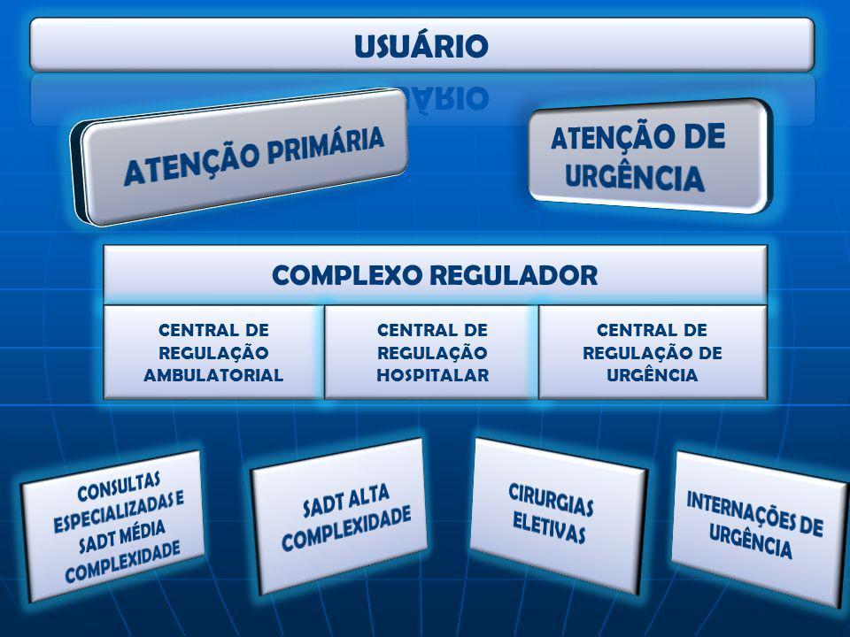 COMPLEXO REGULADOR CENTRAL DE REGULAÇÃO AMBULATORIAL CENTRAL DE REGULAÇÃO HOSPITALAR CENTRAL DE REGULAÇÃO DE URGÊNCIA