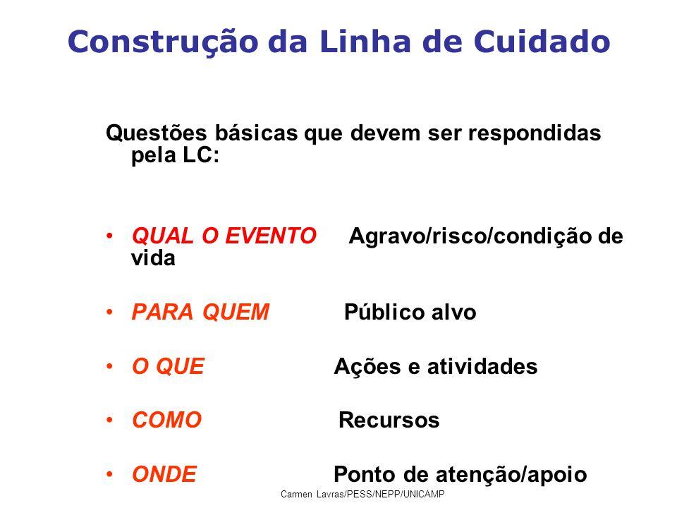 Construção da Linha de Cuidado Questões básicas que devem ser respondidas pela LC: QUAL O EVENTO Agravo/risco/condição de vida PARA QUEM Público alvo