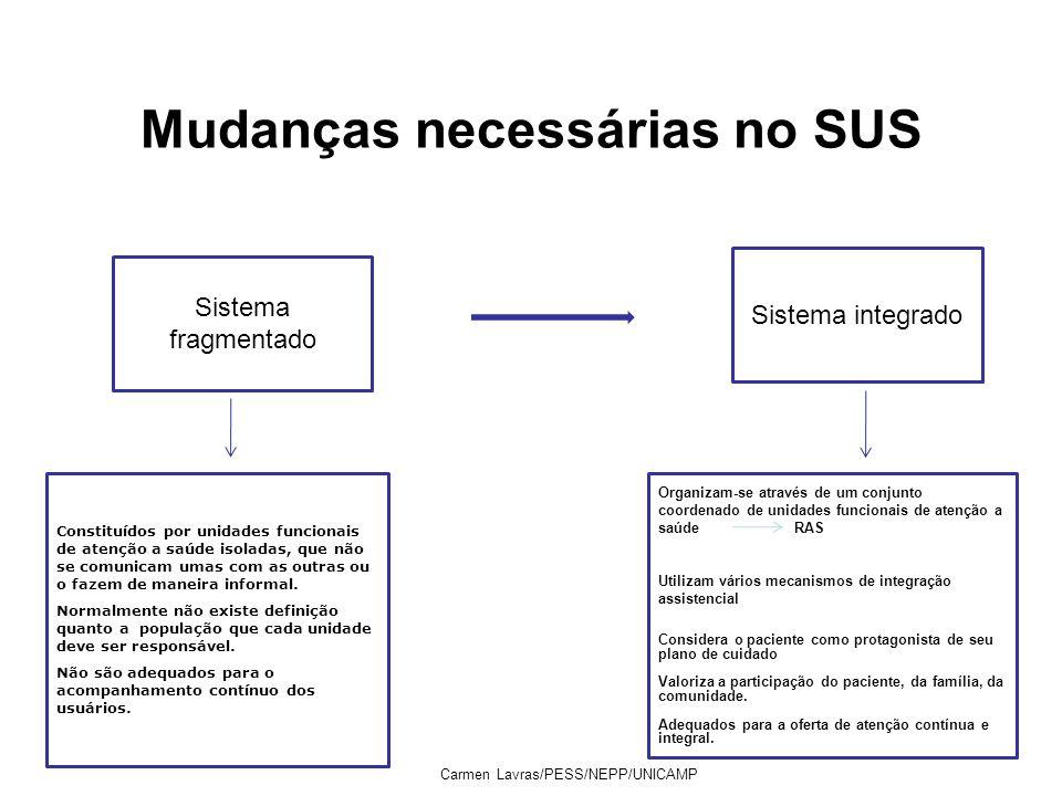 Mudanças necessárias no SUS Carmen Lavras/PESS/NEPP/UNICAMP Sistema fragmentado Sistema integrado Constituídos por unidades funcionais de atenção a sa