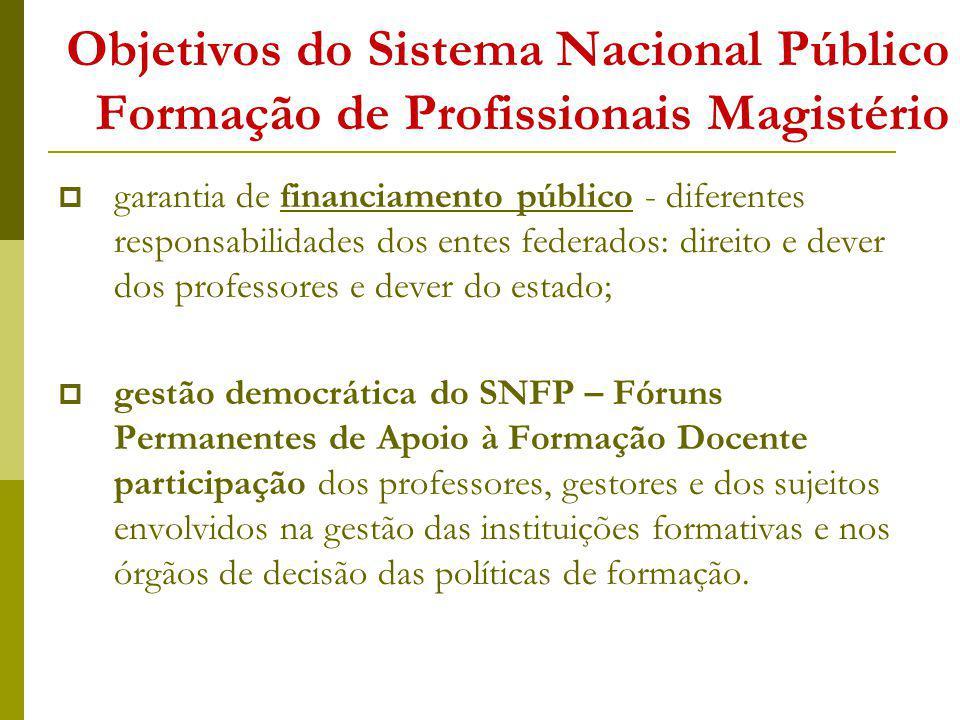 Objetivos do Sistema Nacional Público Formação de Profissionais Magistério garantia de financiamento público - diferentes responsabilidades dos entes