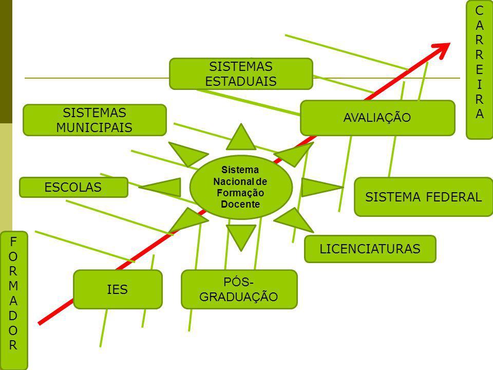 CARREIRACARREIRA FORMADORFORMADOR SISTEMA FEDERAL AVALIAÇÃO PÓS- GRADUAÇÃO LICENCIATURAS ESCOLAS SISTEMAS MUNICIPAIS Sistema Nacional de Formação Docente IES SISTEMAS ESTADUAIS