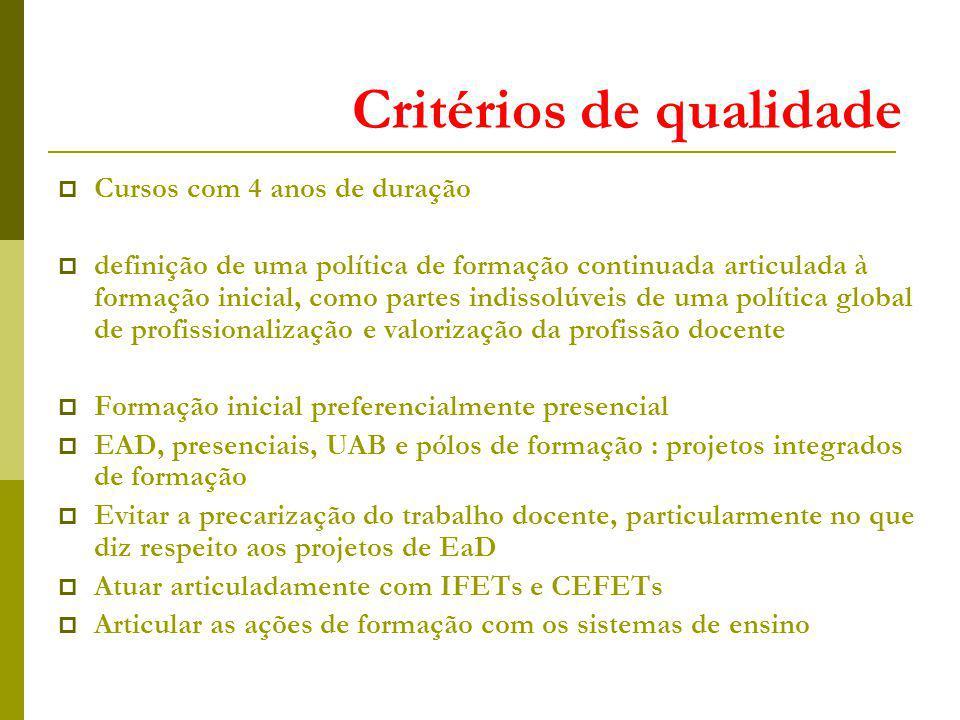 Critérios de qualidade Cursos com 4 anos de duração definição de uma política de formação continuada articulada à formação inicial, como partes indiss