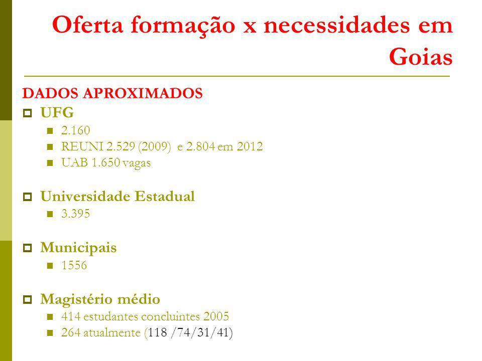 Oferta formação x necessidades em Goias DADOS APROXIMADOS UFG 2.160 REUNI 2.529 (2009) e 2.804 em 2012 UAB 1.650 vagas Universidade Estadual 3.395 Mun