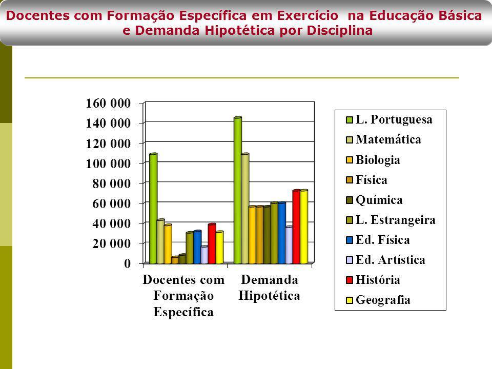 Docentes com Formação Específica em Exercício na Educação Básica e Demanda Hipotética por Disciplina