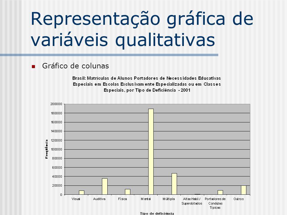 Representação gráfica de variáveis qualitativas Gráfico de colunas