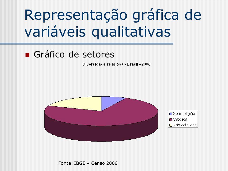Representação gráfica de variáveis qualitativas Gráfico de setores Fonte: IBGE – Censo 2000