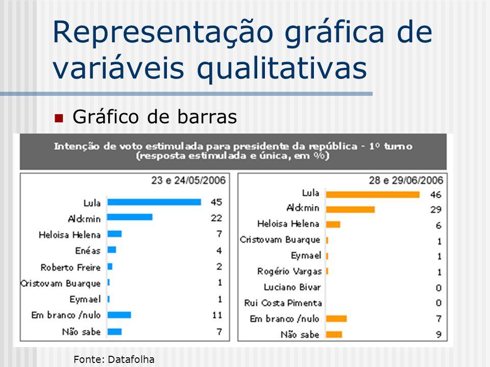 Representação gráfica de variáveis qualitativas Gráfico de barras Fonte: Datafolha