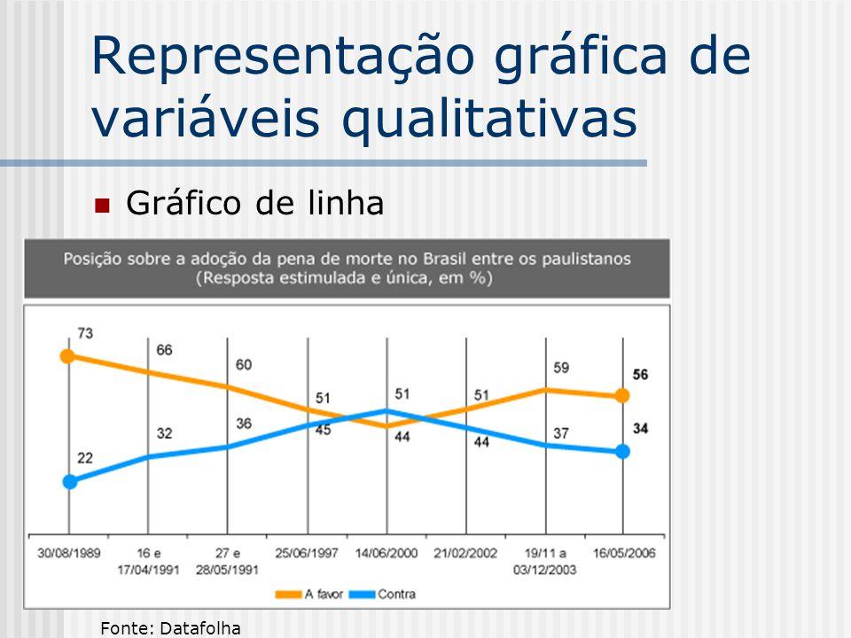 Representação gráfica de variáveis qualitativas Gráfico de linha Fonte: Datafolha