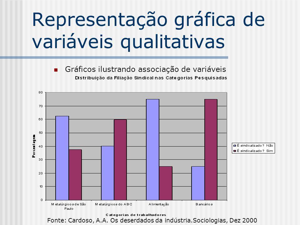Representação gráfica de variáveis qualitativas Gráficos ilustrando associação de variáveis Fonte: Cardoso, A.A.