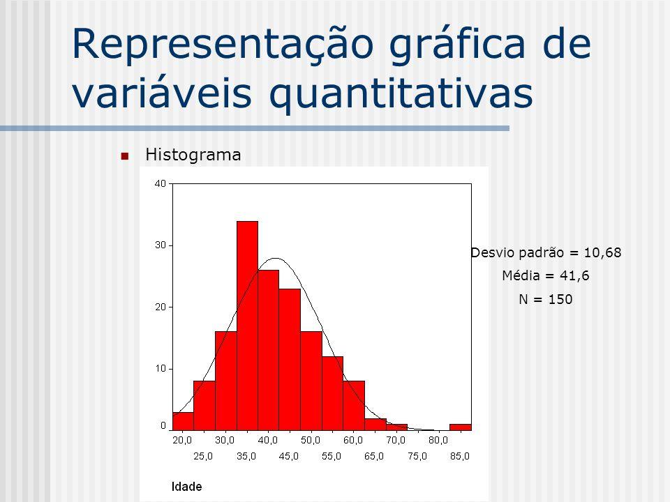 Representação gráfica de variáveis quantitativas Histograma Desvio padrão = 10,68 Média = 41,6 N = 150