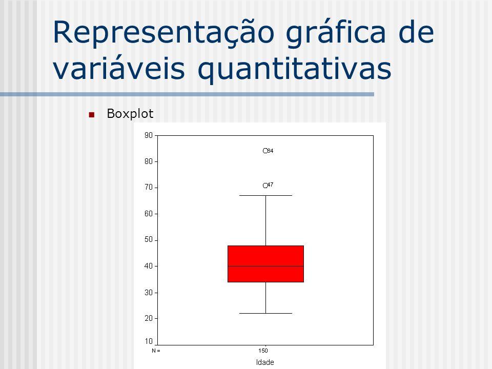 Representação gráfica de variáveis quantitativas Boxplot