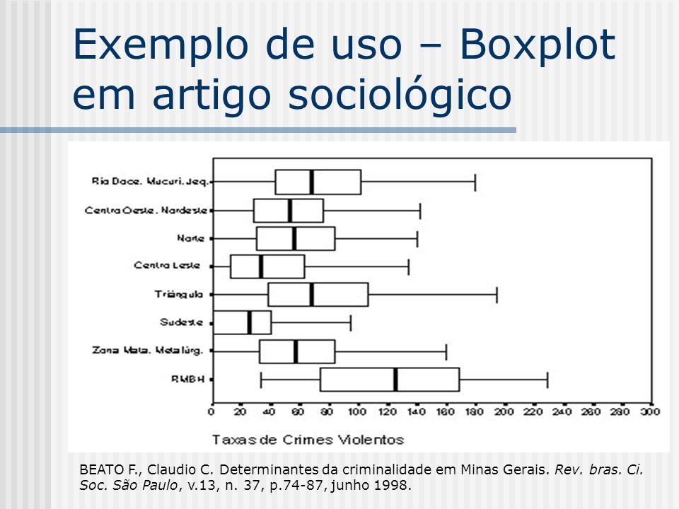 Exemplo de uso – Boxplot em artigo sociológico BEATO F., Claudio C.