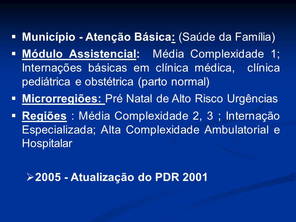 Município - Atenção Básica: (Saúde da Família) Módulo Assistencial: Média Complexidade 1; Internações básicas em clínica médica, clínica pediátrica e obstétrica (parto normal) Microrregiões: Pré Natal de Alto Risco Urgências Regiões : Média Complexidade 2, 3 ; Internação Especializada; Alta Complexidade Ambulatorial e Hospitalar 2005 - Atualização do PDR 2001