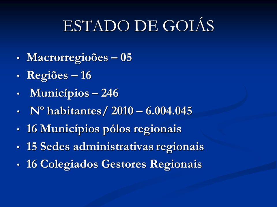 ESTADO DE GOIÁS Macrorregioões – 05 Macrorregioões – 05 Regiões – 16 Regiões – 16 Municípios – 246 Municípios – 246 Nº habitantes/ 2010 – 6.004.045 Nº habitantes/ 2010 – 6.004.045 16 Municípios pólos regionais 16 Municípios pólos regionais 15 Sedes administrativas regionais 15 Sedes administrativas regionais 16 Colegiados Gestores Regionais 16 Colegiados Gestores Regionais