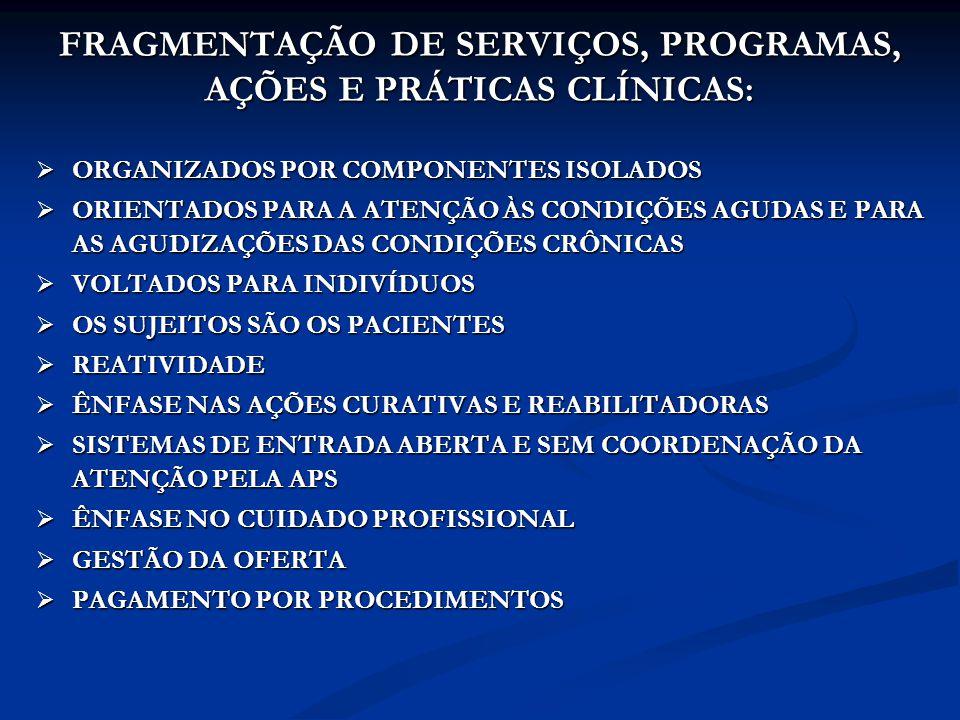 FRAGMENTAÇÃO DE SERVIÇOS, PROGRAMAS, AÇÕES E PRÁTICAS CLÍNICAS: ORGANIZADOS POR COMPONENTES ISOLADOS ORGANIZADOS POR COMPONENTES ISOLADOS ORIENTADOS PARA A ATENÇÃO ÀS CONDIÇÕES AGUDAS E PARA AS AGUDIZAÇÕES DAS CONDIÇÕES CRÔNICAS ORIENTADOS PARA A ATENÇÃO ÀS CONDIÇÕES AGUDAS E PARA AS AGUDIZAÇÕES DAS CONDIÇÕES CRÔNICAS VOLTADOS PARA INDIVÍDUOS VOLTADOS PARA INDIVÍDUOS OS SUJEITOS SÃO OS PACIENTES OS SUJEITOS SÃO OS PACIENTES REATIVIDADE REATIVIDADE ÊNFASE NAS AÇÕES CURATIVAS E REABILITADORAS ÊNFASE NAS AÇÕES CURATIVAS E REABILITADORAS SISTEMAS DE ENTRADA ABERTA E SEM COORDENAÇÃO DA ATENÇÃO PELA APS SISTEMAS DE ENTRADA ABERTA E SEM COORDENAÇÃO DA ATENÇÃO PELA APS ÊNFASE NO CUIDADO PROFISSIONAL ÊNFASE NO CUIDADO PROFISSIONAL GESTÃO DA OFERTA GESTÃO DA OFERTA PAGAMENTO POR PROCEDIMENTOS PAGAMENTO POR PROCEDIMENTOS