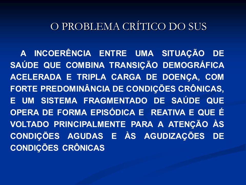O PROBLEMA CRÍTICO DO SUS FONTE: MENDES (2009) A INCOERÊNCIA ENTRE UMA SITUAÇÃO DE SAÚDE QUE COMBINA TRANSIÇÃO DEMOGRÁFICA ACELERADA E TRIPLA CARGA DE DOENÇA, COM FORTE PREDOMINÂNCIA DE CONDIÇÕES CRÔNICAS, E UM SISTEMA FRAGMENTADO DE SAÚDE QUE OPERA DE FORMA EPISÓDICA E REATIVA E QUE É VOLTADO PRINCIPALMENTE PARA A ATENÇÃO ÀS CONDIÇÕES AGUDAS E ÀS AGUDIZAÇÕES DE CONDIÇÕES CRÔNICAS