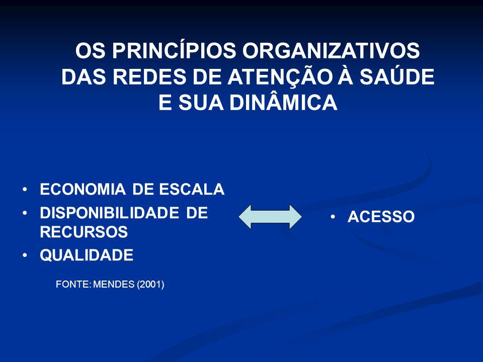 OS PRINCÍPIOS ORGANIZATIVOS DAS REDES DE ATENÇÃO À SAÚDE E SUA DINÂMICA ECONOMIA DE ESCALA DISPONIBILIDADE DE RECURSOS QUALIDADE ACESSO FONTE: MENDES (2001)
