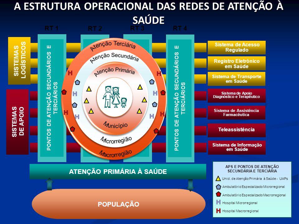 Sistema de Acesso Regulado Registro Eletrônico em Saúde Sistema de Transporte em Saúde Sistema de Apoio Diagnóstico e Terapêutico Sistema de Assistência Farmacêutica Teleassistência Sistema de Informação em Saúde RT 1 PONTOS DE ATENÇÃO SECUNDÁRIOS E TERCIÁRIOS SISTEMAS DE APOIO SISTEMAS LOGÍSTICOS A ESTRUTURA OPERACIONAL DAS REDES DE ATENÇÃO À SAÚDE PONTOS DE ATENÇÃO SECUNDÁRIOS E TERCIÁRIOS RT 2 PONTOS DE ATENÇÃO SECUNDÁRIOS E TERCIÁRIOS RT 3 PONTOS DE ATENÇÃO SECUNDÁRIOS E TERCIÁRIOS RT 4 ATENÇÃO PRIMÁRIA À SAÚDE POPULAÇÃO APS E PONTOS DE ATENÇÃO SECUNDÁRIA E TERCIÁRIA Unid.