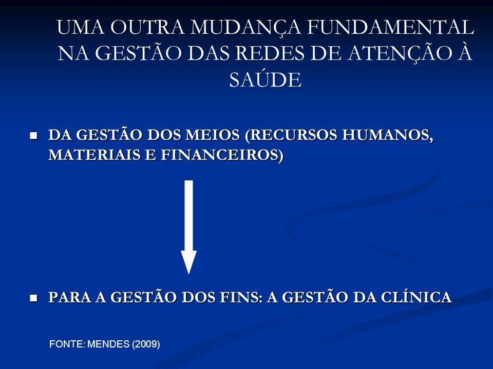 UMA OUTRA MUDANÇA FUNDAMENTAL NA GESTÃO DAS REDES DE ATENÇÃO À SAÚDE DA GESTÃO DOS MEIOS (RECURSOS HUMANOS, MATERIAIS E FINANCEIROS) DA GESTÃO DOS MEIOS (RECURSOS HUMANOS, MATERIAIS E FINANCEIROS) PARA A GESTÃO DOS FINS: A GESTÃO DA CLÍNICA PARA A GESTÃO DOS FINS: A GESTÃO DA CLÍNICA FONTE: MENDES (2009)