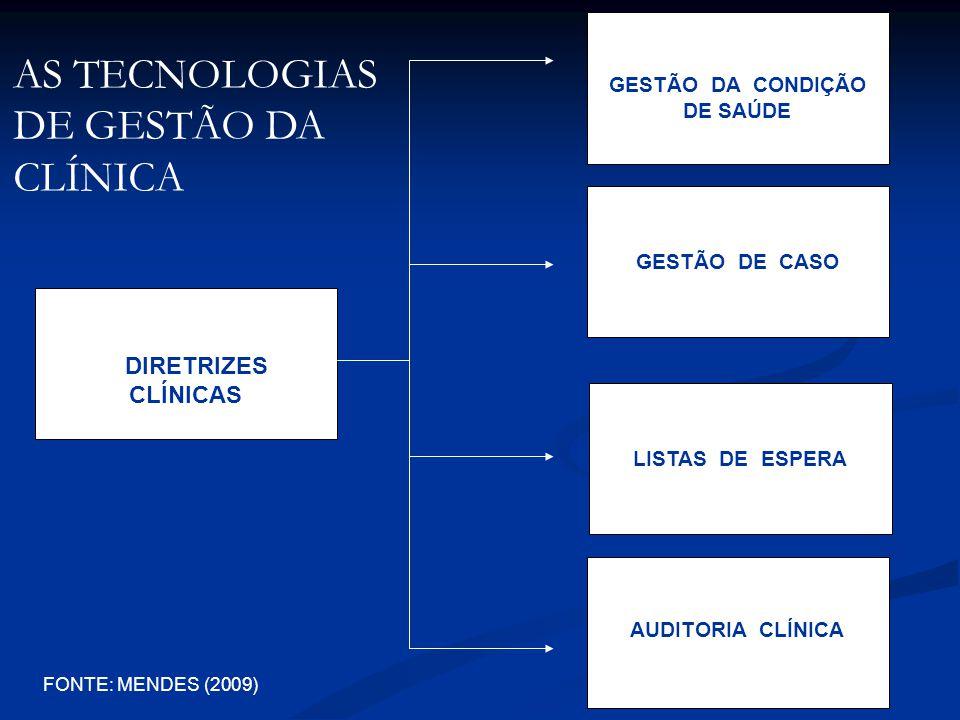 DIRETRIZES CLÍNICAS GESTÃO DA CONDIÇÃO DE SAÚDE GESTÃO DE CASO AUDITORIA CLÍNICA LISTAS DE ESPERA AS TECNOLOGIAS DE GESTÃO DA CLÍNICA FONTE: MENDES (2009)