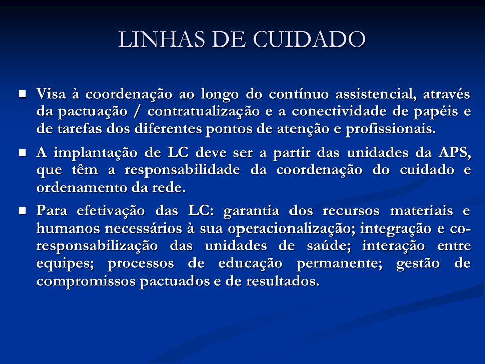 LINHAS DE CUIDADO Visa à coordenação ao longo do contínuo assistencial, através da pactuação / contratualização e a conectividade de papéis e de tarefas dos diferentes pontos de atenção e profissionais.