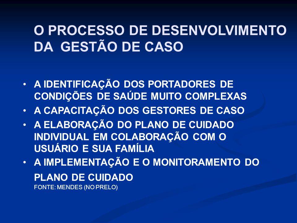O PROCESSO DE DESENVOLVIMENTO DA GESTÃO DE CASO A IDENTIFICAÇÃO DOS PORTADORES DE CONDIÇÕES DE SAÚDE MUITO COMPLEXAS A CAPACITAÇÃO DOS GESTORES DE CASO A ELABORAÇÃO DO PLANO DE CUIDADO INDIVIDUAL EM COLABORAÇÃO COM O USUÁRIO E SUA FAMÍLIA A IMPLEMENTAÇÃO E O MONITORAMENTO DO PLANO DE CUIDADO FONTE: MENDES (NO PRELO)