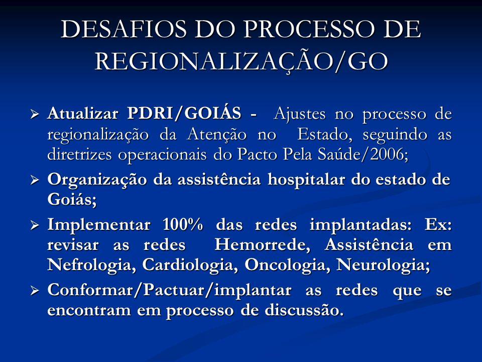 DESAFIOS DO PROCESSO DE REGIONALIZAÇÃO/GO Atualizar PDRI/GOIÁS - Ajustes no processo de regionalização da Atenção no Estado, seguindo as diretrizes operacionais do Pacto Pela Saúde/2006; Atualizar PDRI/GOIÁS - Ajustes no processo de regionalização da Atenção no Estado, seguindo as diretrizes operacionais do Pacto Pela Saúde/2006; Organização da assistência hospitalar do estado de Goiás; Organização da assistência hospitalar do estado de Goiás; Implementar 100% das redes implantadas: Ex: revisar as redes Hemorrede, Assistência em Nefrologia, Cardiologia, Oncologia, Neurologia; Implementar 100% das redes implantadas: Ex: revisar as redes Hemorrede, Assistência em Nefrologia, Cardiologia, Oncologia, Neurologia; Conformar/Pactuar/implantar as redes que se encontram em processo de discussão.