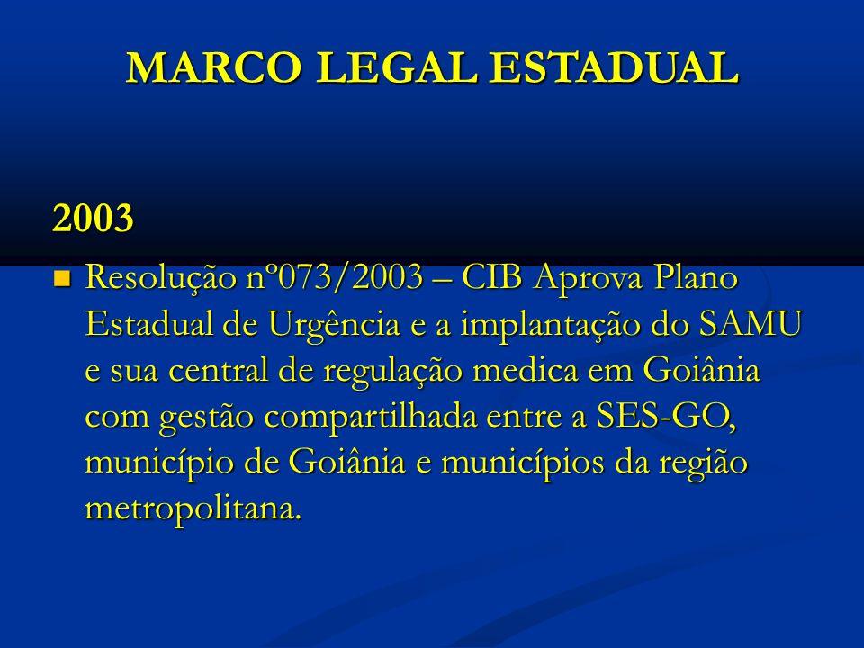 MARCO LEGAL ESTADUAL 2003 Resolução nº073/2003 – CIB Aprova Plano Estadual de Urgência e a implantação do SAMU e sua central de regulação medica em Goiânia com gestão compartilhada entre a SES-GO, município de Goiânia e municípios da região metropolitana.