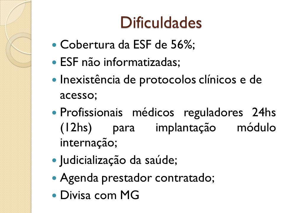 Dificuldades Cobertura da ESF de 56%; ESF não informatizadas; Inexistência de protocolos clínicos e de acesso; Profissionais médicos reguladores 24hs