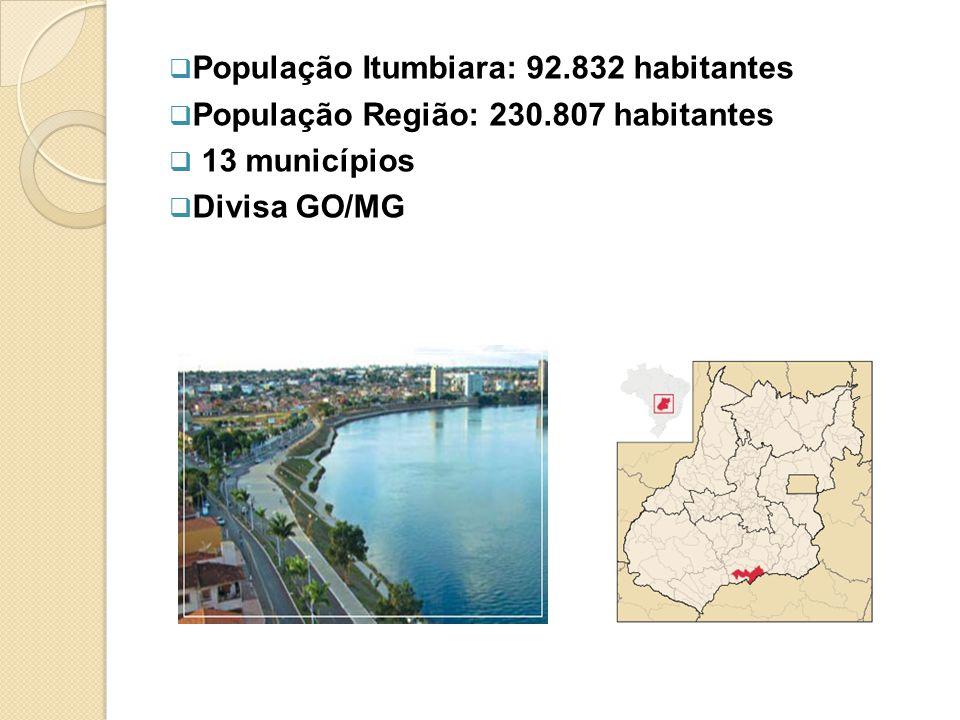 População Itumbiara: 92.832 habitantes População Região: 230.807 habitantes 13 municípios Divisa GO/MG