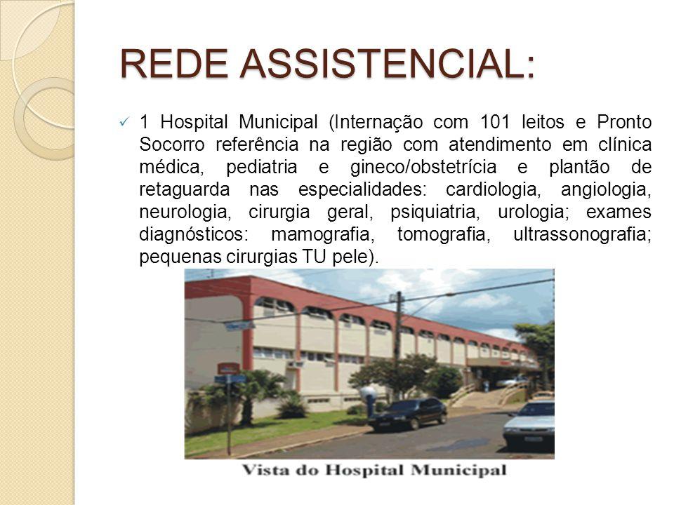 REDE ASSISTENCIAL: 1 Hospital Municipal (Internação com 101 leitos e Pronto Socorro referência na região com atendimento em clínica médica, pediatria