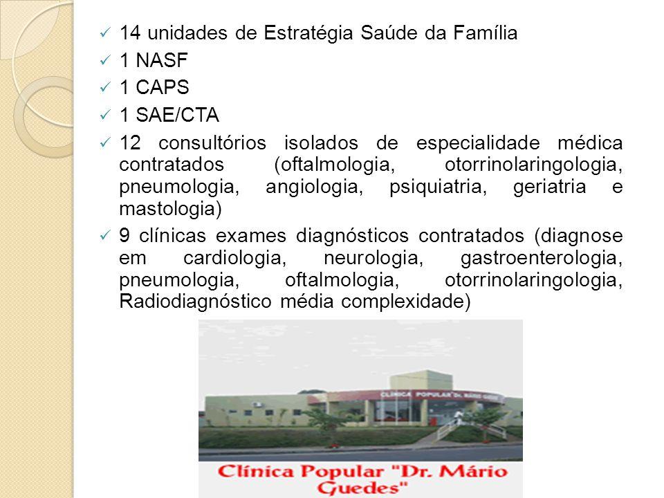 14 unidades de Estratégia Saúde da Família 1 NASF 1 CAPS 1 SAE/CTA 12 consultórios isolados de especialidade médica contratados (oftalmologia, otorrinolaringologia, pneumologia, angiologia, psiquiatria, geriatria e mastologia) 9 clínicas exames diagnósticos contratados (diagnose em cardiologia, neurologia, gastroenterologia, pneumologia, oftalmologia, otorrinolaringologia, Radiodiagnóstico média complexidade)