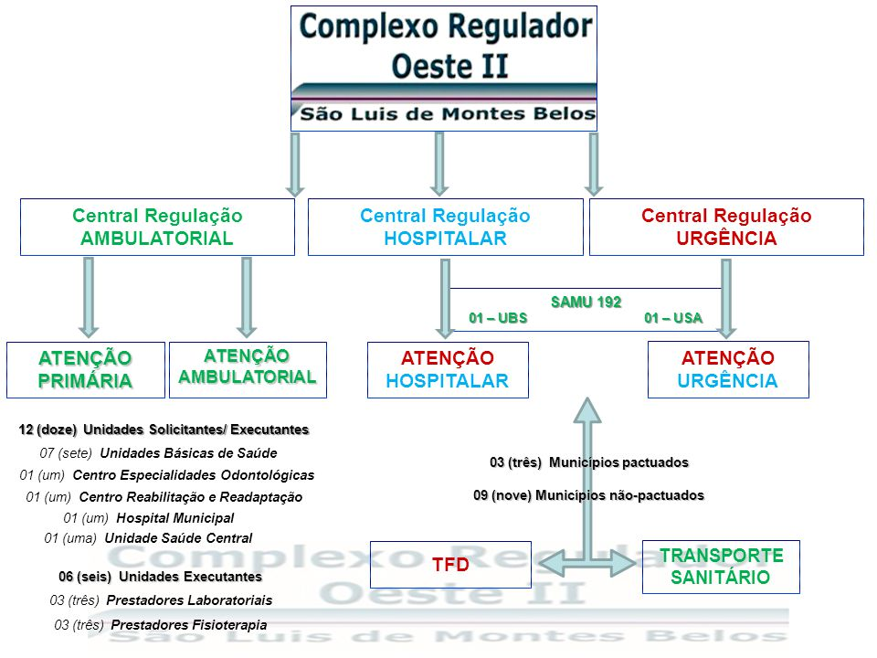 Complexo Regulador Região OESTE II Sede Complexo Regulador Região OESTE II