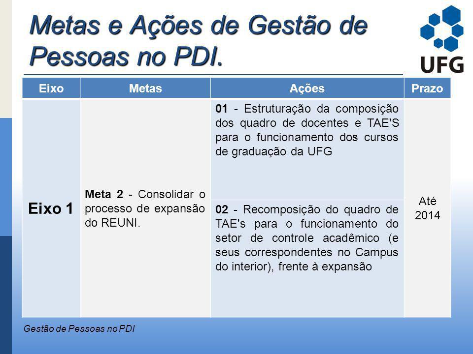 Metas e Ações de Gestão de Pessoas no PDI. Gestão de Pessoas no PDI EixoMetasAçõesPrazo Eixo 1 Meta 2 - Consolidar o processo de expansão do REUNI. 01