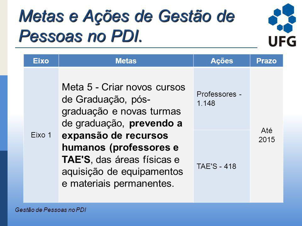 Metas e Ações de Gestão de Pessoas no PDI. Gestão de Pessoas no PDI EixoMetasAçõesPrazo Eixo 1 Meta 5 - Criar novos cursos de Graduação, pós- graduaçã