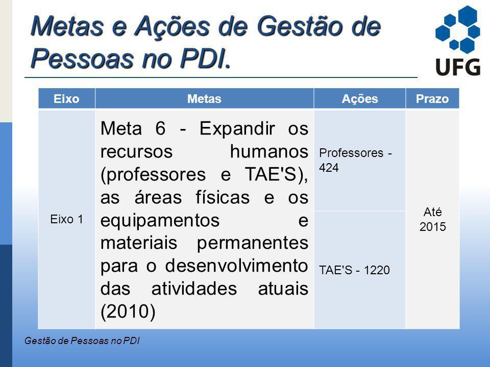 Metas e Ações de Gestão de Pessoas no PDI. Gestão de Pessoas no PDI EixoMetasAçõesPrazo Eixo 1 Meta 6 - Expandir os recursos humanos (professores e TA