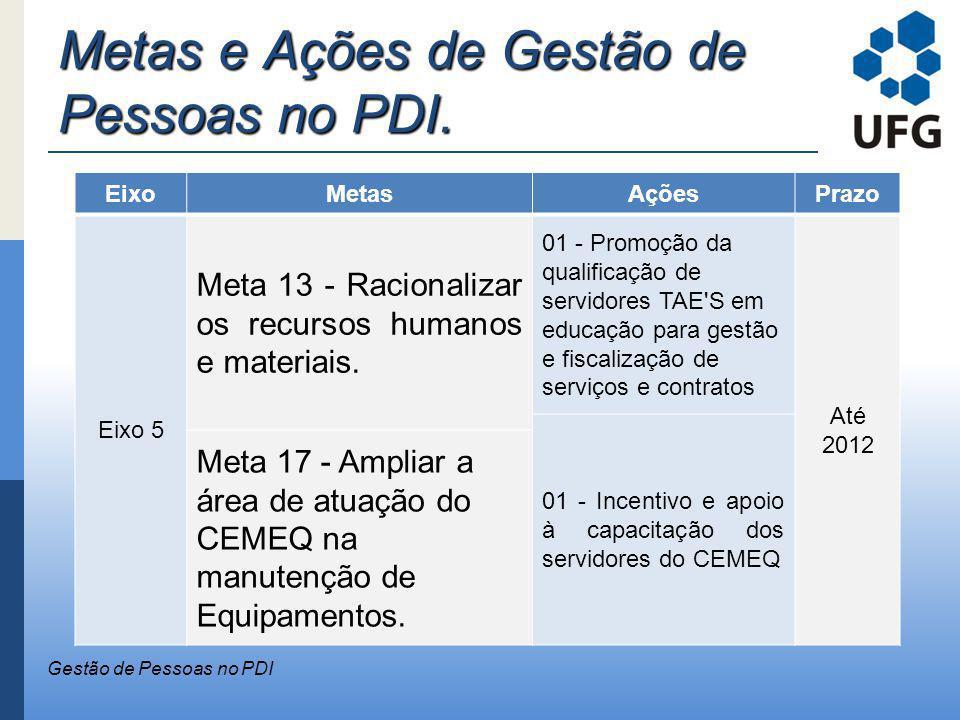 Metas e Ações de Gestão de Pessoas no PDI. Gestão de Pessoas no PDI EixoMetasAçõesPrazo Eixo 5 Meta 13 - Racionalizar os recursos humanos e materiais.