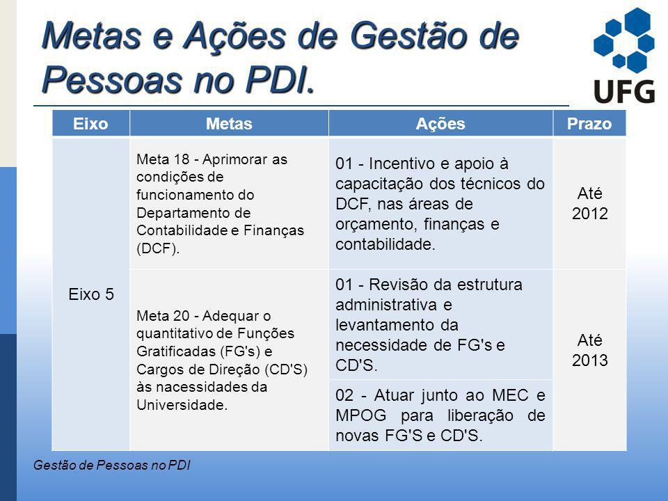 Metas e Ações de Gestão de Pessoas no PDI. Gestão de Pessoas no PDI EixoMetasAçõesPrazo Eixo 5 Meta 18 - Aprimorar as condições de funcionamento do De
