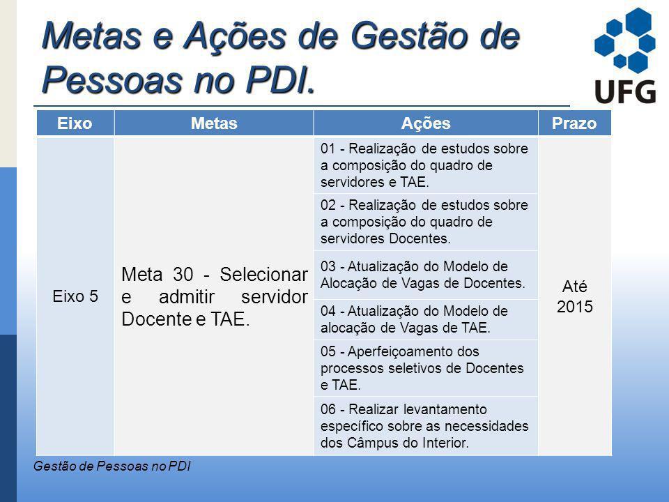 Metas e Ações de Gestão de Pessoas no PDI. Gestão de Pessoas no PDI EixoMetasAçõesPrazo Eixo 5 Meta 30 - Selecionar e admitir servidor Docente e TAE.