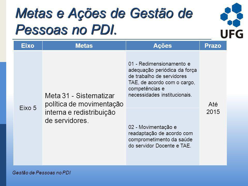 Metas e Ações de Gestão de Pessoas no PDI. Gestão de Pessoas no PDI EixoMetasAçõesPrazo Eixo 5 Meta 31 - Sistematizar política de movimentação interna