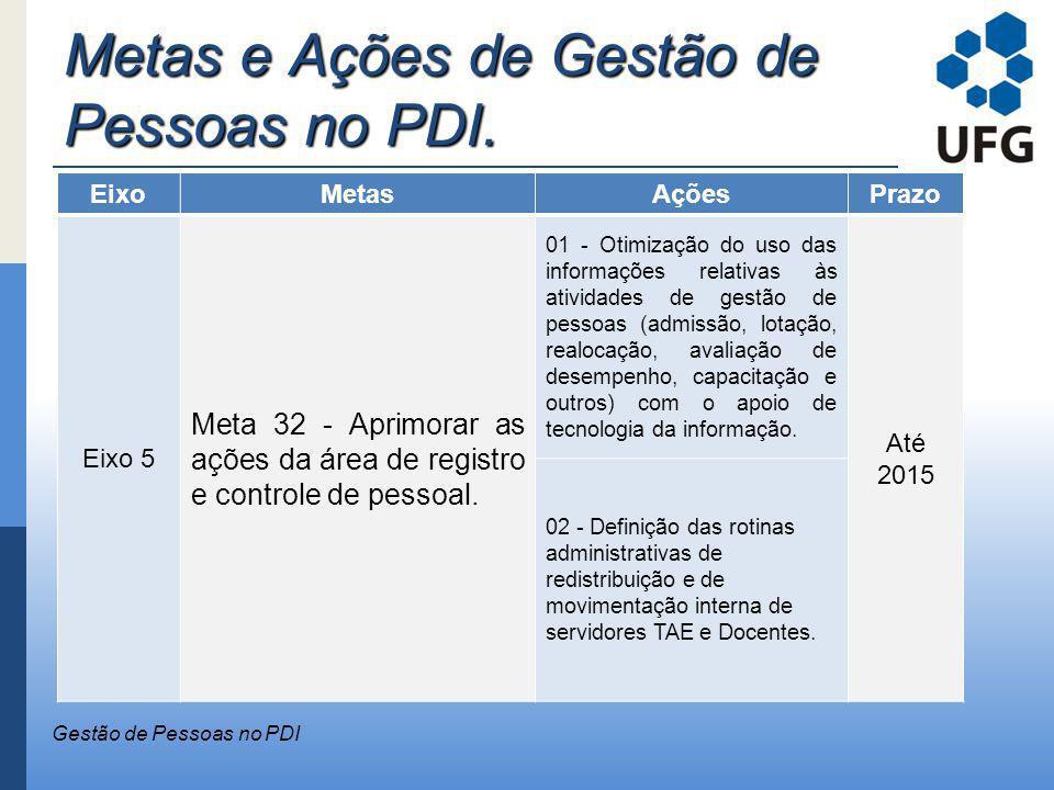 Metas e Ações de Gestão de Pessoas no PDI. Gestão de Pessoas no PDI EixoMetasAçõesPrazo Eixo 5 Meta 32 - Aprimorar as ações da área de registro e cont
