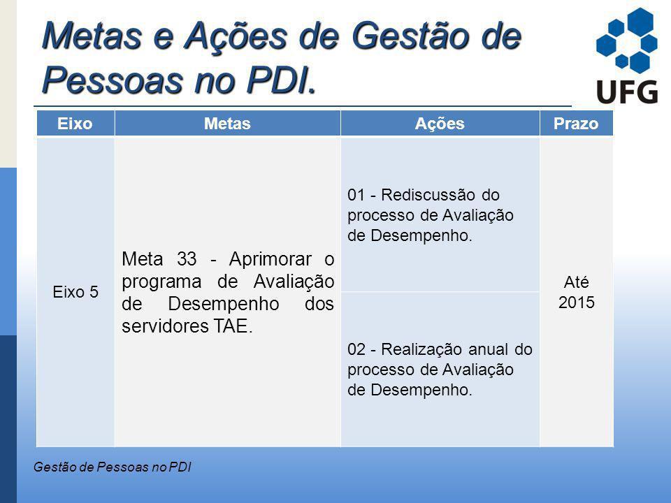 Metas e Ações de Gestão de Pessoas no PDI. Gestão de Pessoas no PDI EixoMetasAçõesPrazo Eixo 5 Meta 33 - Aprimorar o programa de Avaliação de Desempen