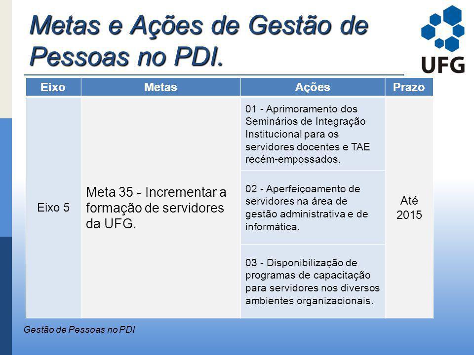 Metas e Ações de Gestão de Pessoas no PDI. Gestão de Pessoas no PDI EixoMetasAçõesPrazo Eixo 5 Meta 35 - Incrementar a formação de servidores da UFG.