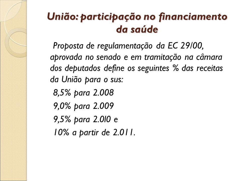 União: participação no financiamento da saúde Proposta de regulamentação da EC 29/00, aprovada no senado e em tramitação na câmara dos deputados define os seguintes % das receitas da União para o sus: 8,5% para 2.008 9,0% para 2.009 9,5% para 2.0l0 e 10% a partir de 2.011.
