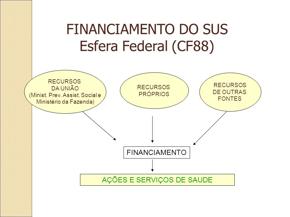 RECURSOS DA UNIÃO (Minist. Prev. Assist.