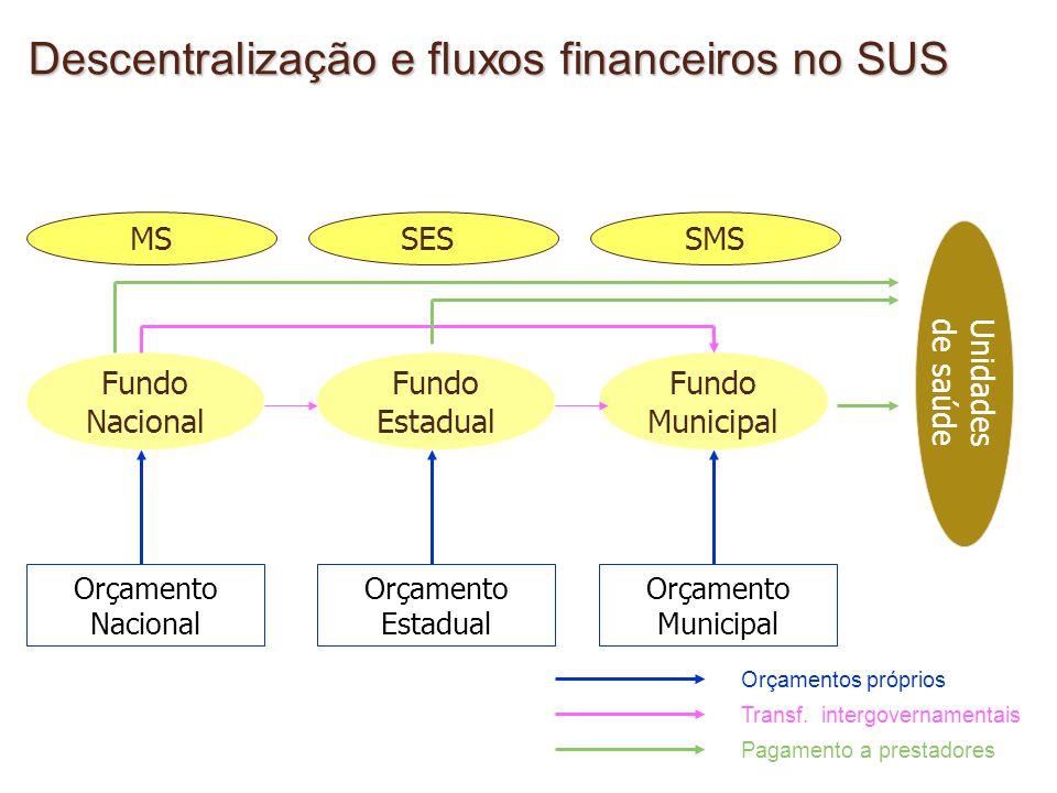 Fundo Nacional Fundo Estadual Fundo Municipal MSSESSMS Orçamento Nacional Orçamento Estadual Orçamento Municipal Unidades de saúde Orçamentos próprios Transf.